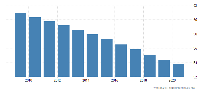 kenya employment in agriculture percent of total employment wb data