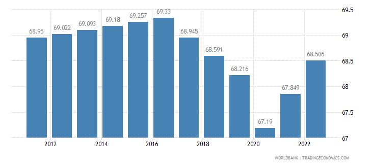 kenya employment to population ratio 15 plus  female percent wb data