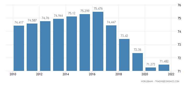 kenya employment to population ratio 15 plus  male percent wb data
