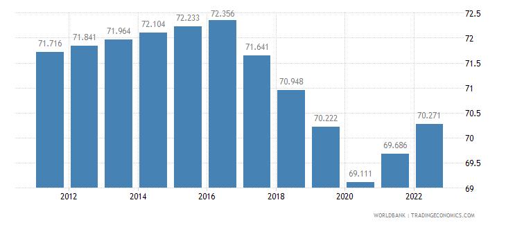 kenya employment to population ratio 15 plus  total percent wb data