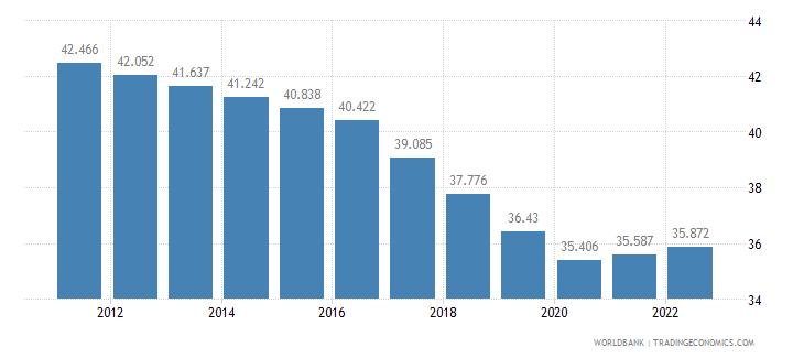 kenya employment to population ratio ages 15 24 female percent wb data