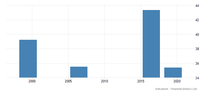 kenya employment to population ratio ages 15 24 male percent national estimate wb data