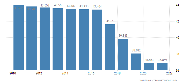 kenya employment to population ratio ages 15 24 male percent wb data