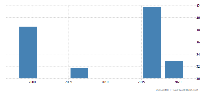 kenya employment to population ratio ages 15 24 total percent national estimate wb data