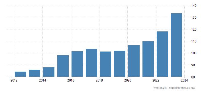 kenya exchange rate new lcu per usd extended backward period average wb data