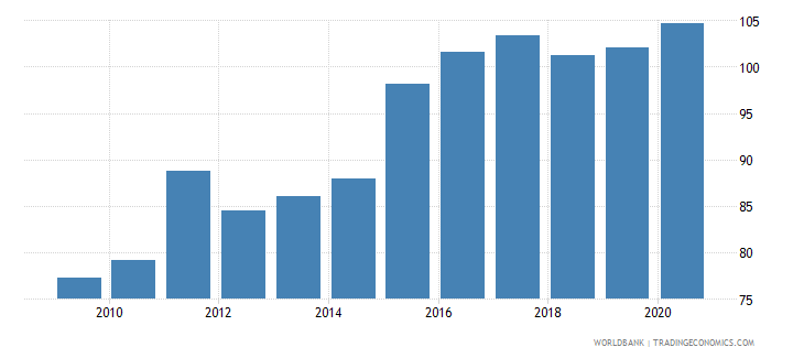 kenya exchange rate old lcu per usd extended forward period average wb data