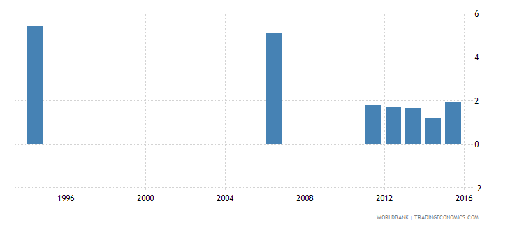 kenya expenditure on education not allocated by level as percent of government expenditure on education percent wb data