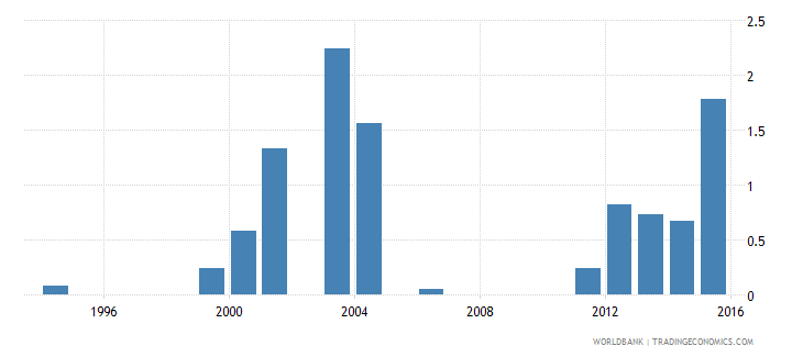 kenya expenditure on pre primary as percent of government expenditure on education percent wb data