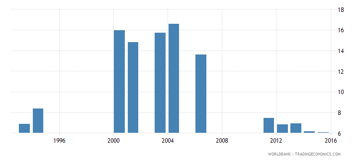 kenya expenditure on primary as percent of total government expenditure percent wb data