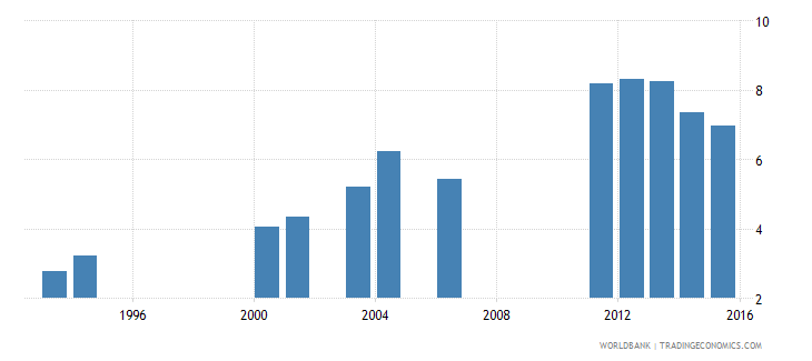 kenya expenditure on secondary as percent of total government expenditure percent wb data