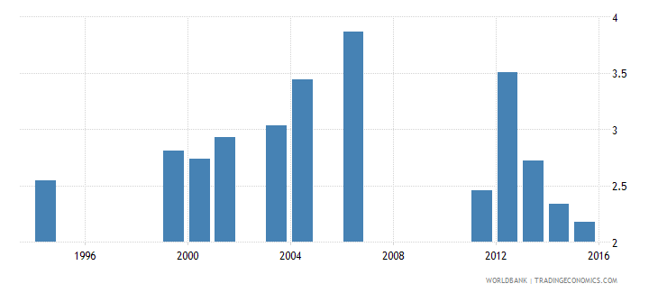 kenya expenditure on tertiary as percent of total government expenditure percent wb data