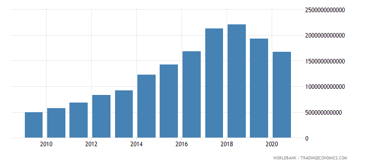 kenya expense current lcu wb data