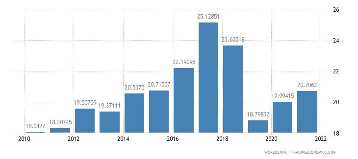 kenya expense percent of gdp wb data