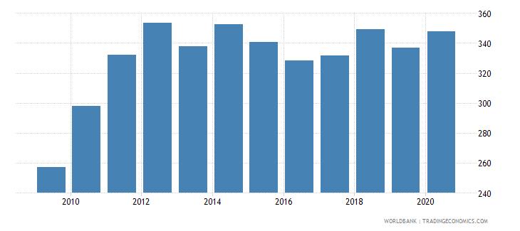 kenya export value index 2000  100 wb data