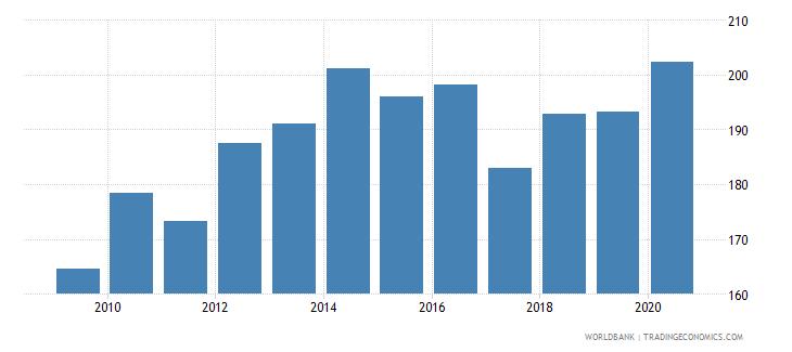kenya export volume index 2000  100 wb data