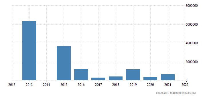 kenya exports algeria