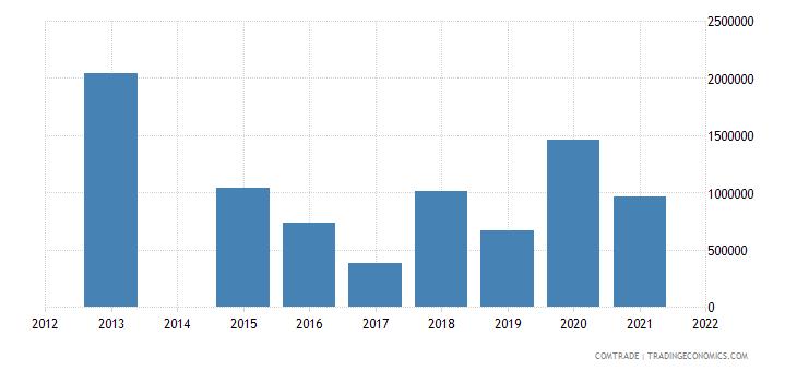 kenya exports angola