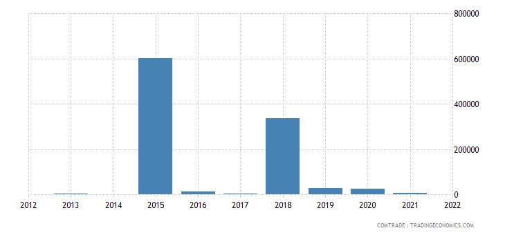 kenya exports argentina