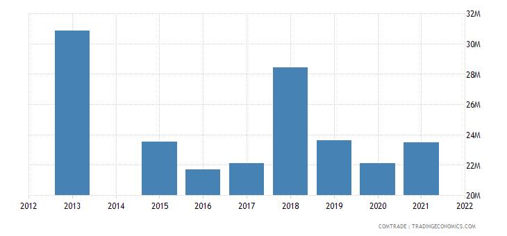 kenya exports australia