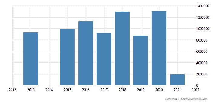 kenya exports austria