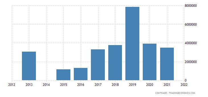 kenya exports bangladesh