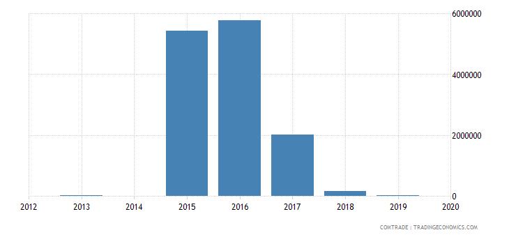 kenya exports bolivia