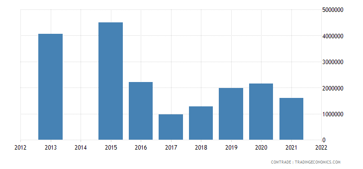 kenya exports botswana