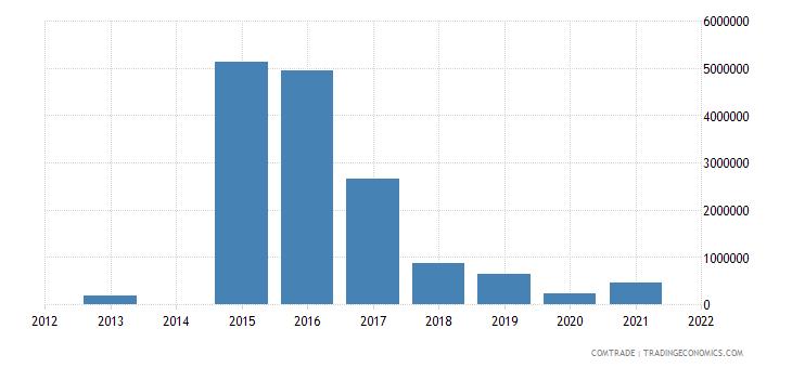 kenya exports brazil