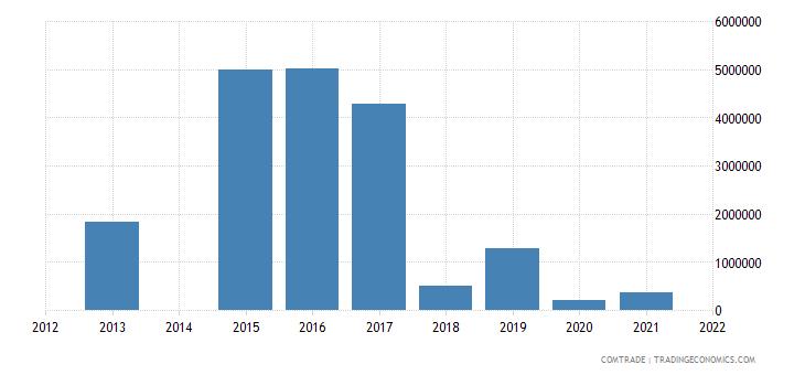 kenya exports bulgaria