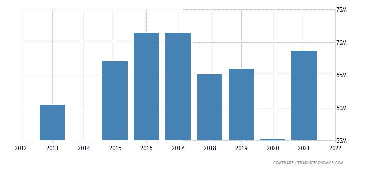 kenya exports burundi