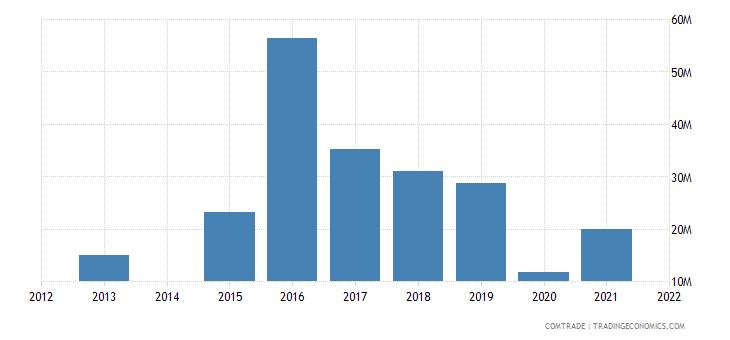 kenya exports canada