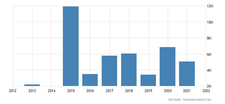 kenya exports chile