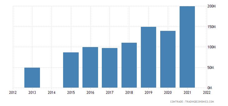 kenya exports china