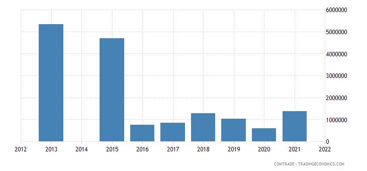kenya exports colombia
