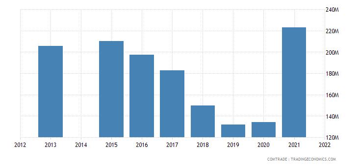 kenya exports congo