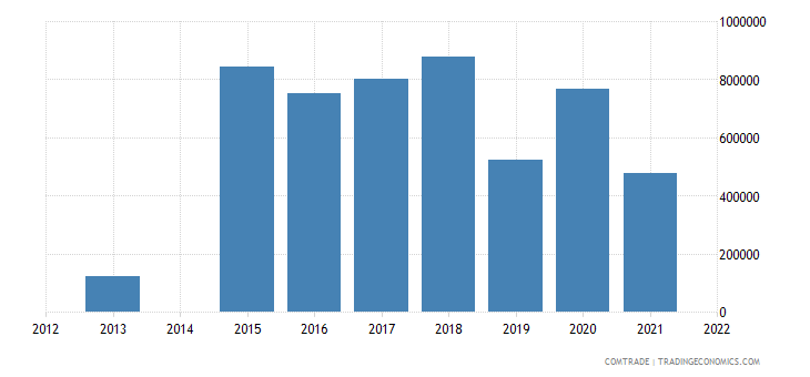 kenya exports czech republic