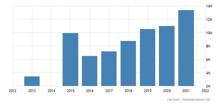 kenya exports denmark