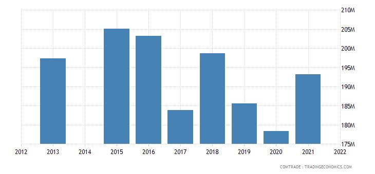 kenya exports egypt