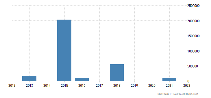 kenya exports estonia