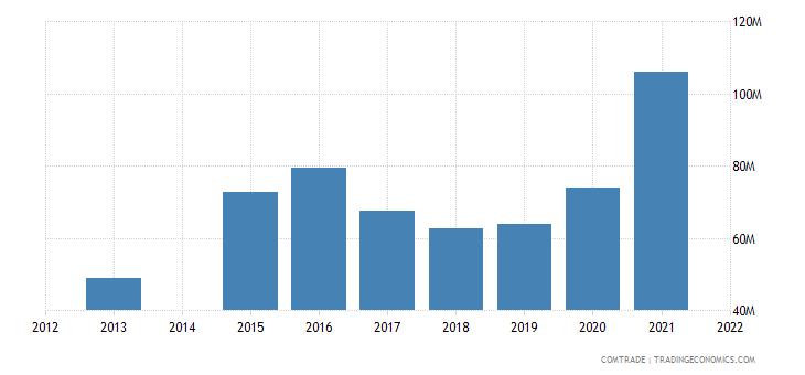 kenya exports ethiopia