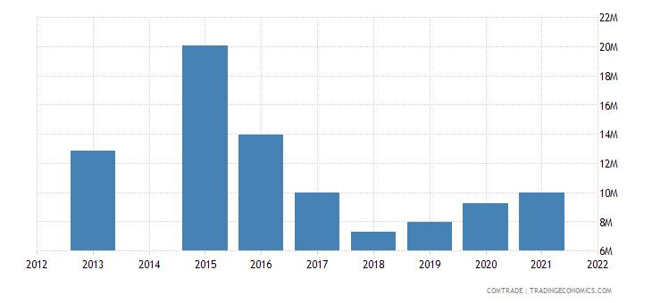 kenya exports finland