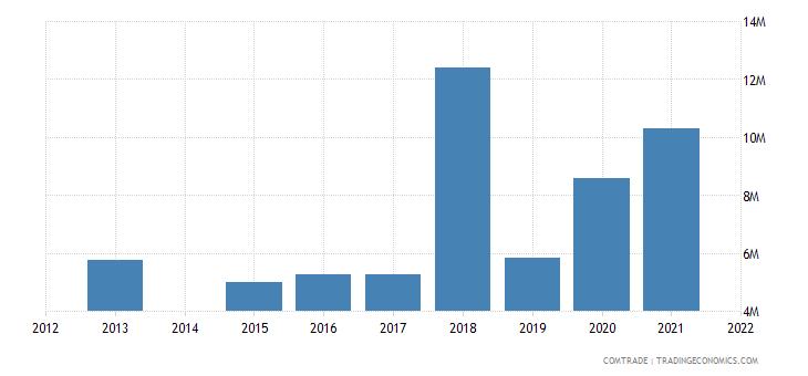 kenya exports ghana