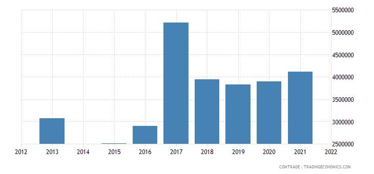 kenya exports greece