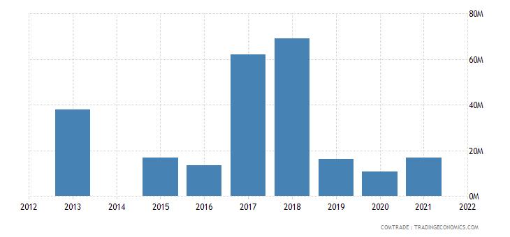 kenya exports hong kong