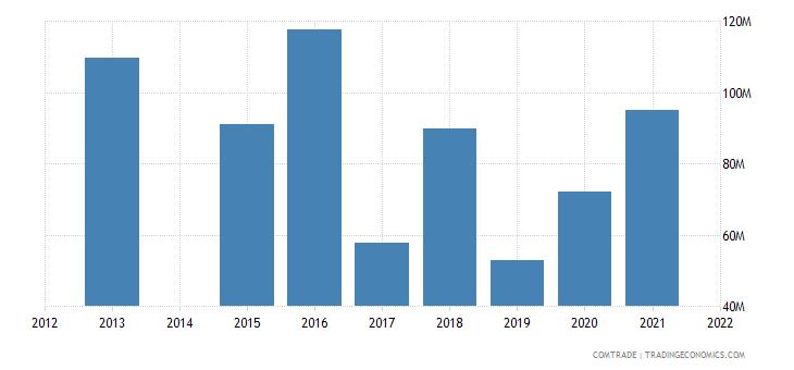 kenya exports india