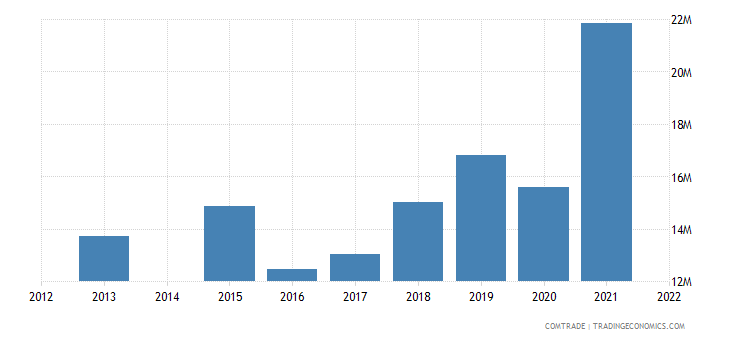 kenya exports ireland