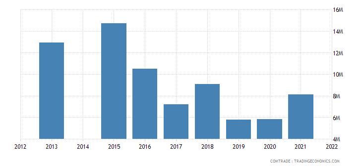 kenya exports israel