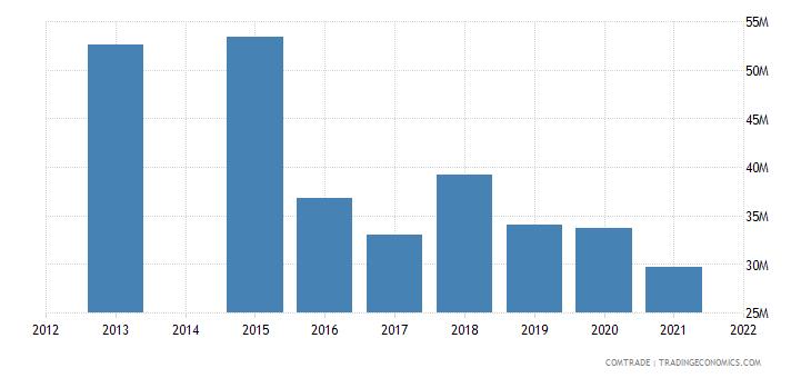 kenya exports italy