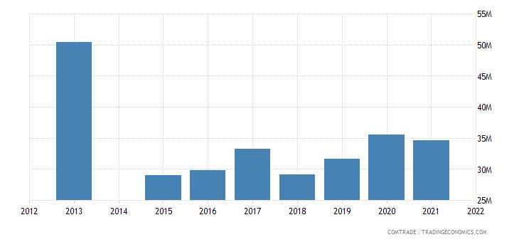 kenya exports kazakhstan