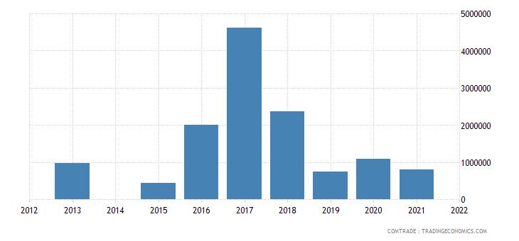kenya exports latvia